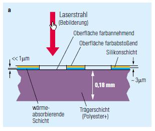 Prinzip der Druckplattenbelichtung