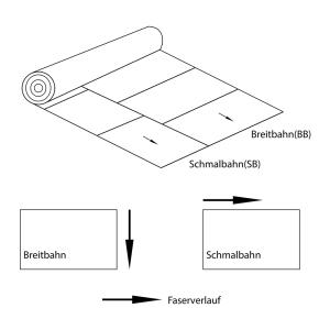 Schmalbahn_Breitbahn
